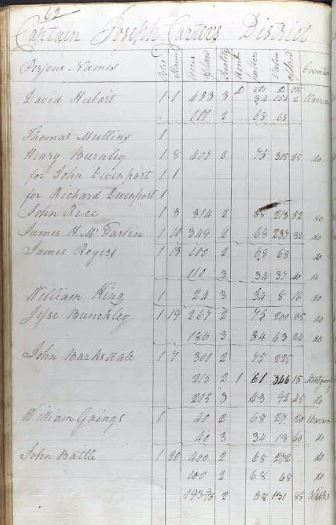 1801 William Goings listed on Warren Co Ga tax lists