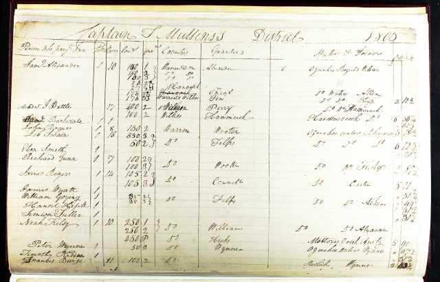 1805 William Goying on tax list of Warren County, Ga