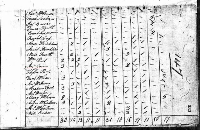 1810-nc-robeson-co-us-census-john-goins-16-to-25-yrs-marked-snip
