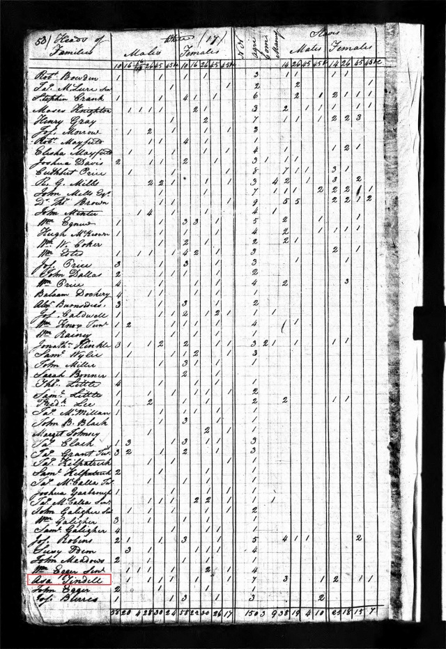 1820 US Census in Chester w Asa Tindall