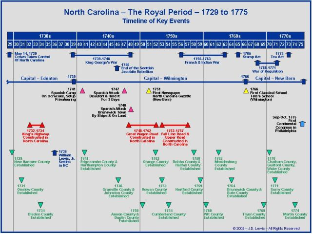 North Carolina timeline of key events from 1729 to 1775