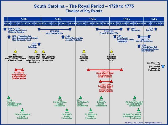 South Carolina Timeline 1729 to 1775
