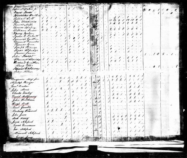 1820 US Census w Hugh Bell