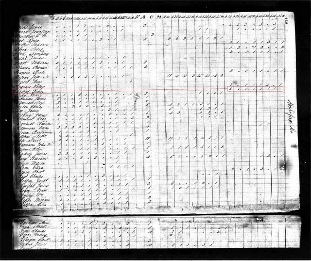 1820 US Census Halifax Co NC marked.jpg