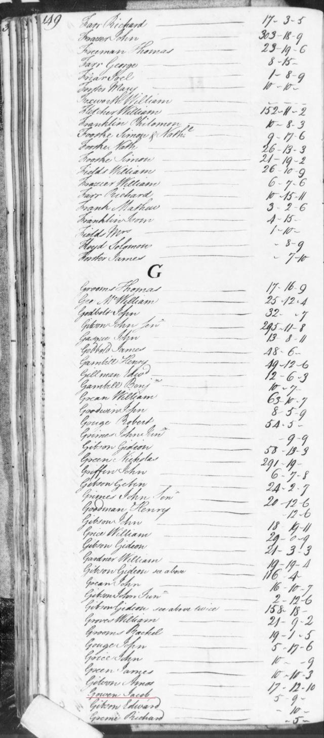 1772 Jacob Gowen on books of Robert Weaver in SC on Fold3 p2