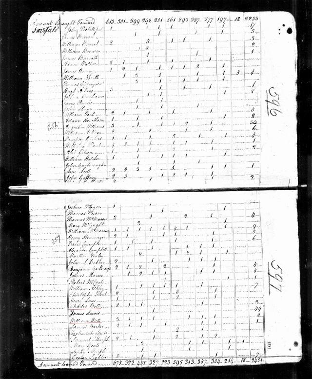 1810 US Census in Fairfield Co w William Watt