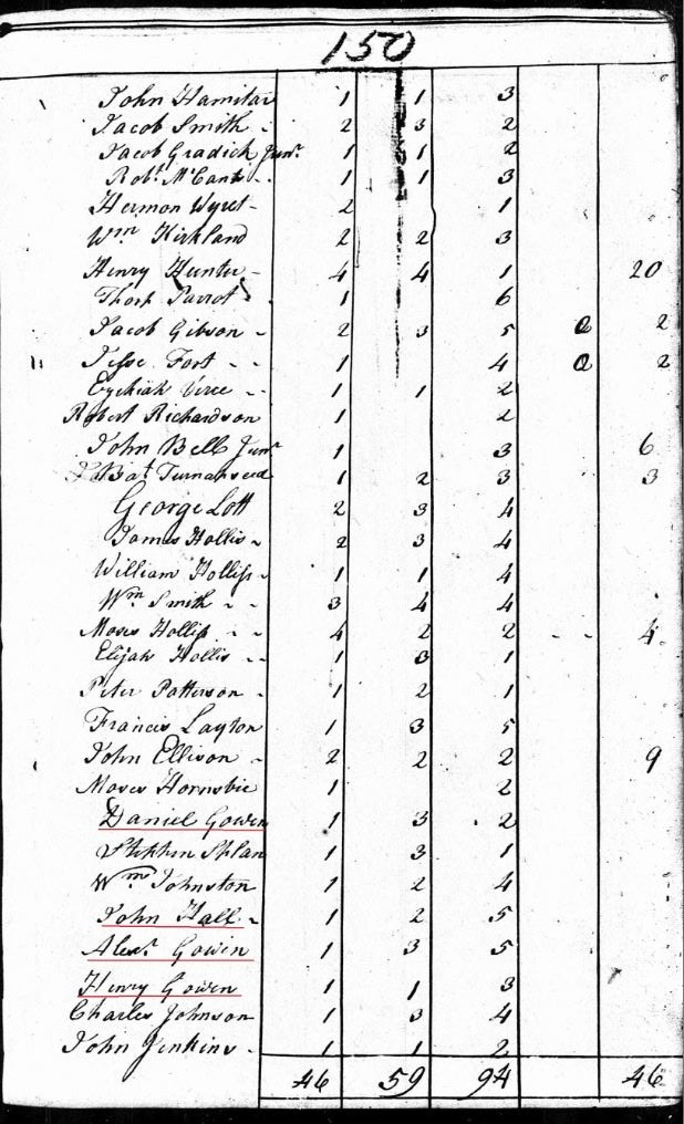 1790 SC Fairfield Co US Census Daniel Gowen and other Gowens