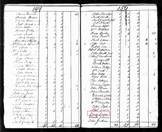 1790 SC Fairfield Co US Census Henry Gowen, Daniel Gowen, Alex Gowen and John Hall marked