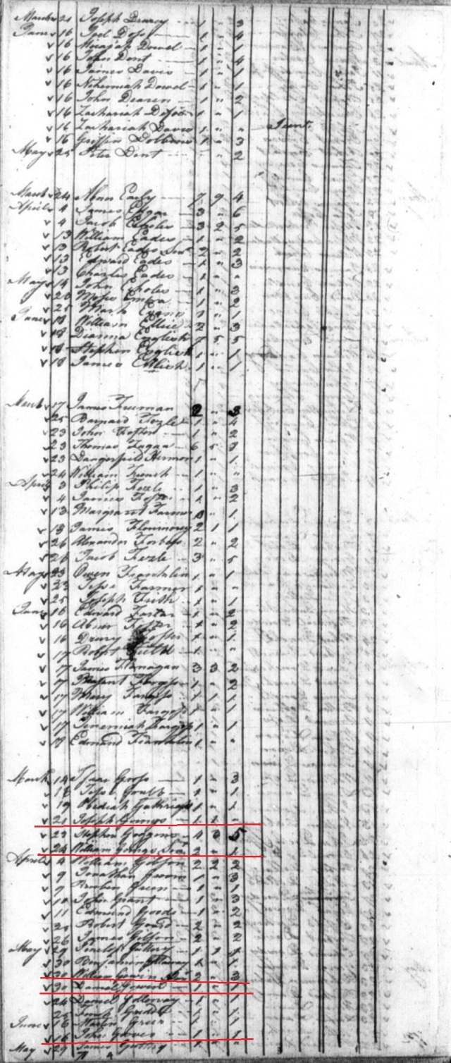 1790 Va Bedford Co Mar 24 William Gowin Sr, William Gowen Jr, Daniel Gowen, John Gowen and Joseph Gowin on tax list