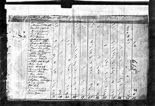 1810 NC Moore Co US Census w Levi Goyne