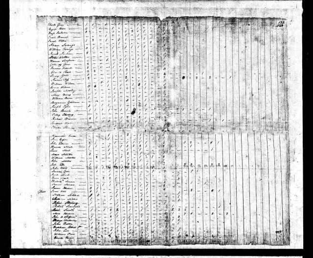 1820 KY Gallatin Co US Census Charles Goins