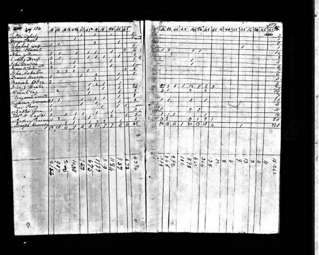 1820 KY Madison Co US Census Anstar Goin