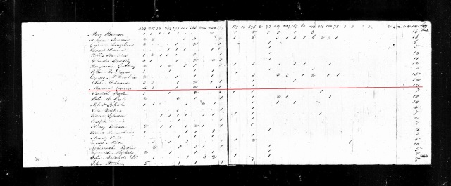 1820 KY Woodford US Census Macuget or Micajah Gowin