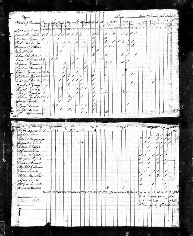 1820 TN Gallatin Co US Census Frederick Goin