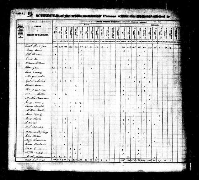 1830 AL Lauderdale Co US Census Fredrick Gowan