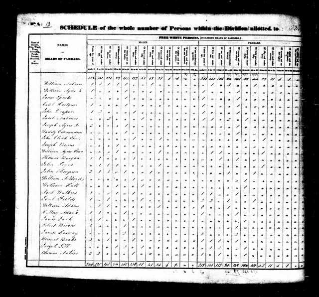 1830 Jefferson Co AL US Census John Goyne