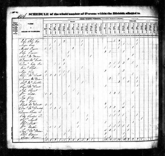 1830 NC Moore Co US Census w Levi Goins
