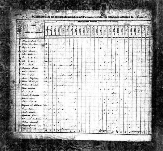 1830 TN Roane Co US Census Zopheniah Goans