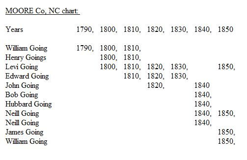 Moore Co, NC census chart for Going families