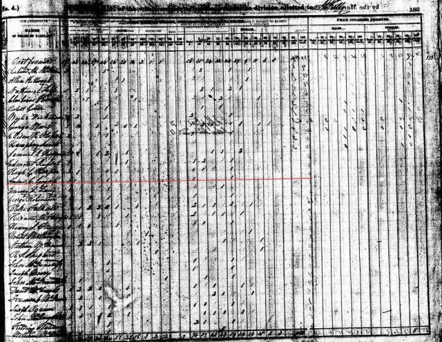 1840 US Census Jefferson Co AL w Andrew C Goyne