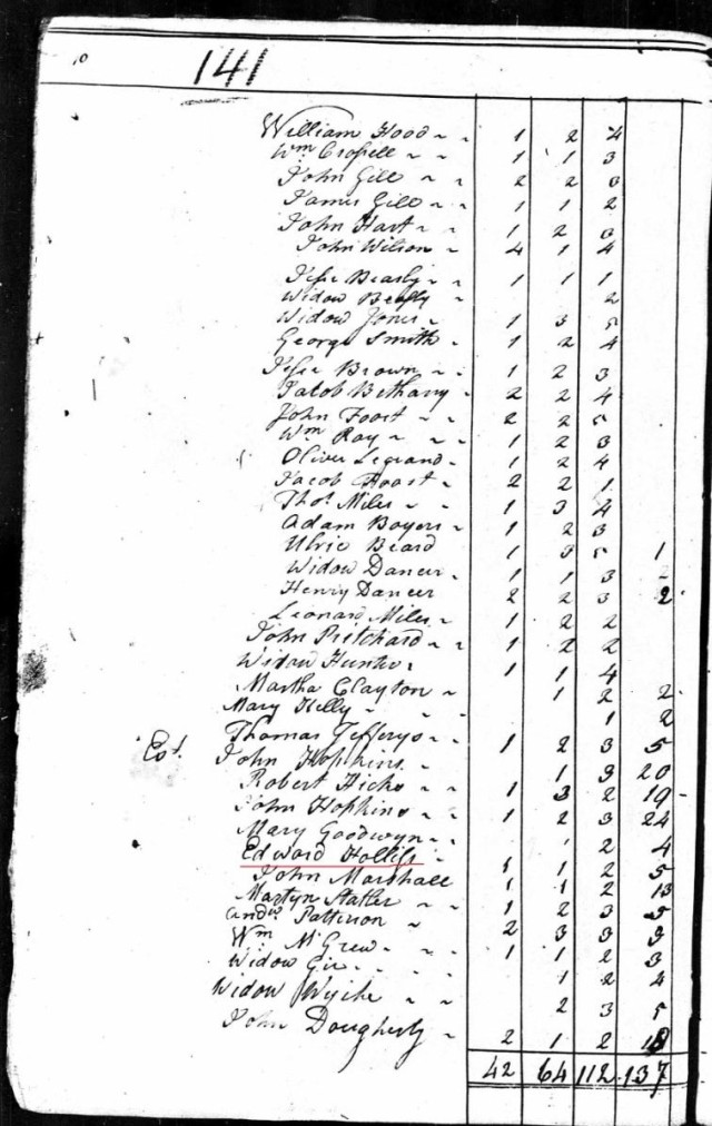 1790 US Census with Edward Hollis in Richland Co, SC snip