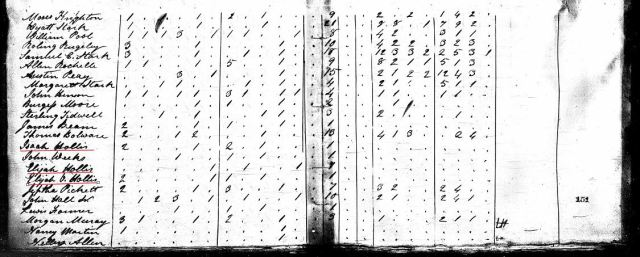 1820 US Census w Isaah a Elijah a Elijah V Hollis in Fairfield Co SC marked snip