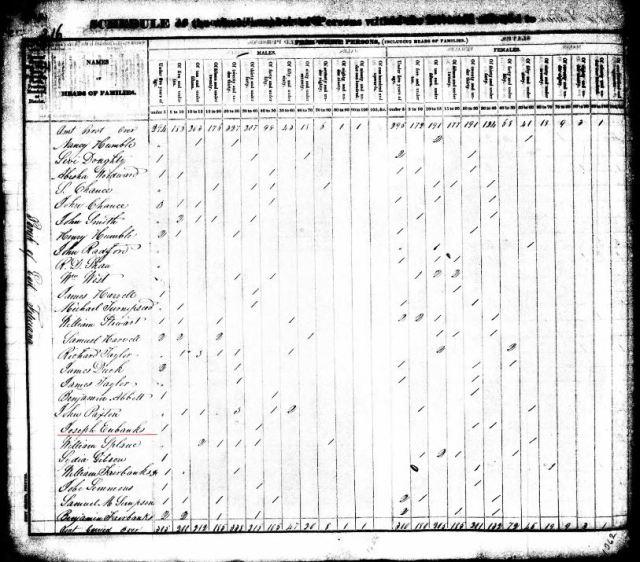 1830 East Feliciana Louisiana Census Joseph Eubanks 1male 30-40, 1 male under 5, 1 female 20-30, 1 female 30-40 marked snip